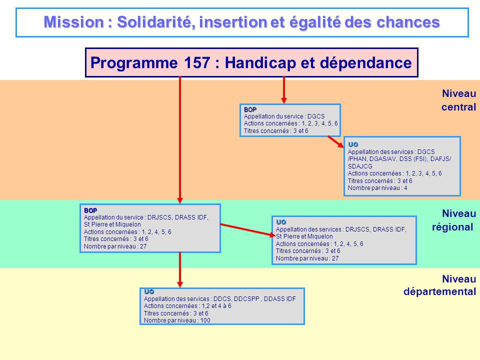 4 Niveau régional Niveau départemental Niveau central Programme 137 : Egalité entre les hommes et les femmes BOP Appellation du service : SDFE Actions concernées : 1, 2, 3, 4, 5 Titres concernés : 2, 3, 6 UO Appellation des services : SDFE, DRH Actions concernées : 1, 2, 3, 4, 5 Titres concernés : 2, 3, 6 Nombre par niveau : 3 BOP national UO Appellation des services : DRJSCS, DRASS IDF Actions concernées : 5 Titres concernés : 2 Nombre par niveau : 26 UO Appellation des services : préfecture de région (2 délégations régionales en tant quordonnateurs secondaires et non pas responsables dUO) Actions concernées : 1, 2, 3, 4, 5 Titres concernés : 3 et 6 Nombre par niveau : 26 UO Appellation des services : Mayotte, St Pierre et Miquelon, Nouvelle Calédonie, Polynésie, Wallis et Futuna Actions concernées : 1 à 5 Titres concernés : 3 et 6 Nombre par niveau : 7 Mission : Solidarité, insertion et égalité des chances