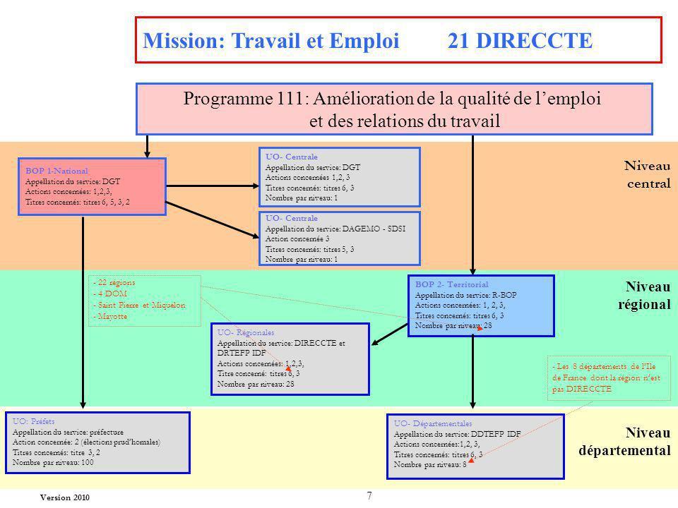 7 Mission: Travail et Emploi 21 DIRECCTE BOP 1-National Appellation du service: DGT Actions concernées: 1,2,3, Titres concernés: titres 6, 5, 3, 2 UO-