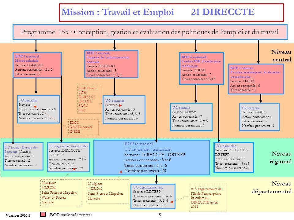 9 Mission : Travail et Emploi 21 DIRECCTE BOP national/central Niveau régional UO centrales Services : Action concernée : 5 Titres concernés : 3, 5, 6