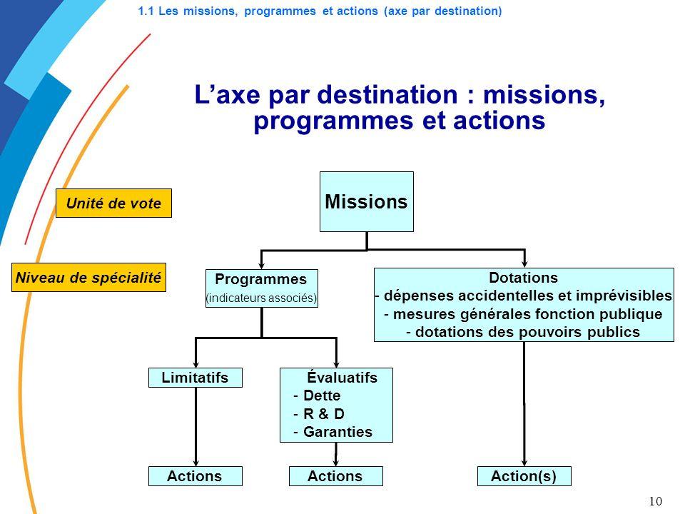 10 Laxe par destination : missions, programmes et actions Unité de vote Niveau de spécialité Programmes (indicateurs associés) Dotations - dépenses ac