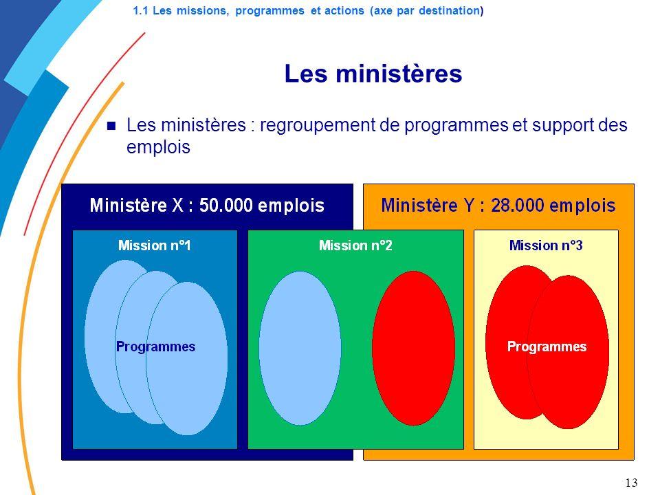 13 Les ministères : regroupement de programmes et support des emplois Les ministères 1.1 Les missions, programmes et actions (axe par destination)