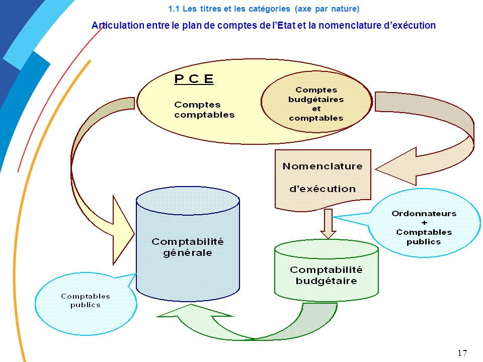17 1.1 Les titres et les catégories (axe par nature) Articulation entre le plan de comptes de lEtat et la nomenclature dexécution