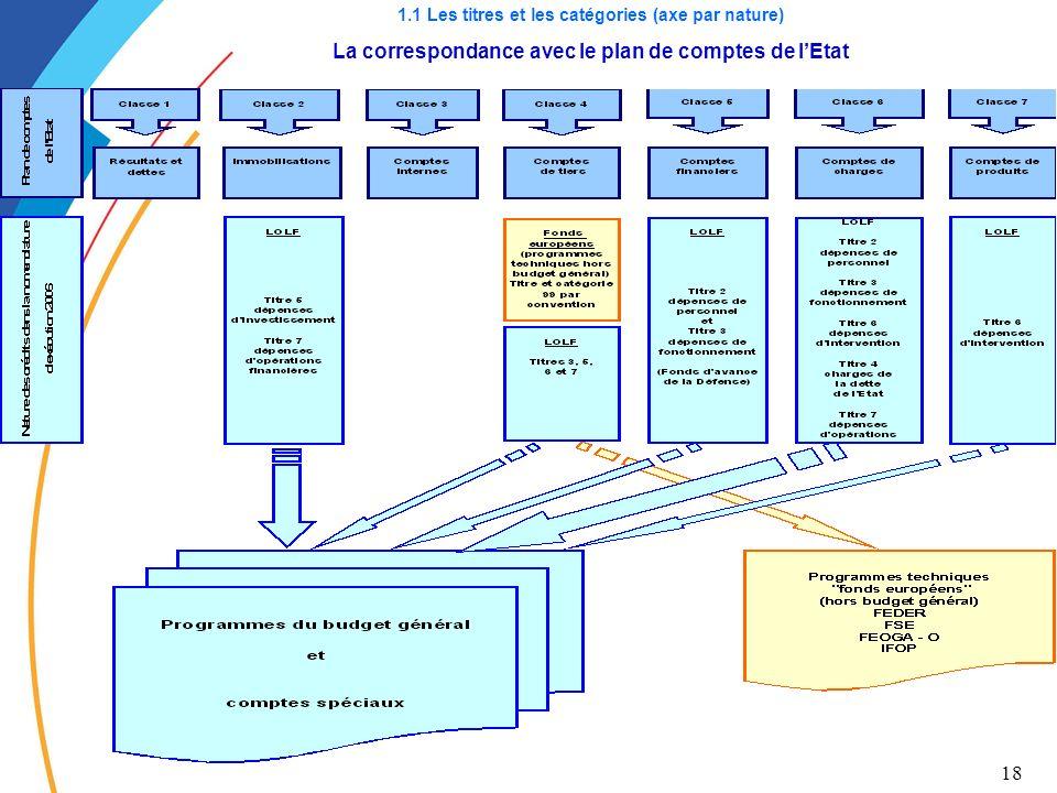 18 1.1 Les titres et les catégories (axe par nature) La correspondance avec le plan de comptes de lEtat