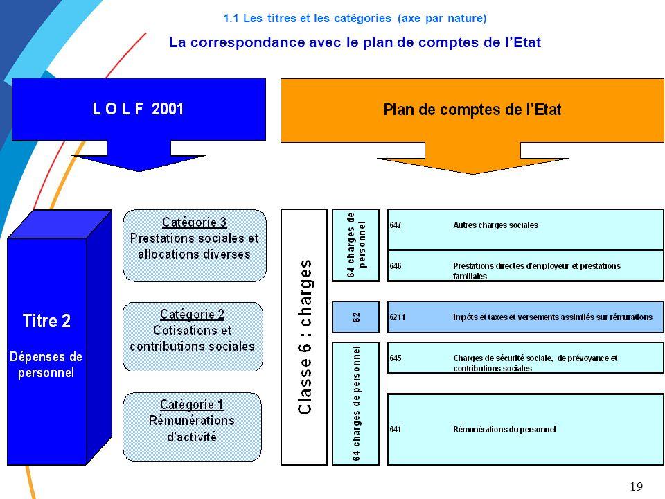 19 1.1 Les titres et les catégories (axe par nature) La correspondance avec le plan de comptes de lEtat