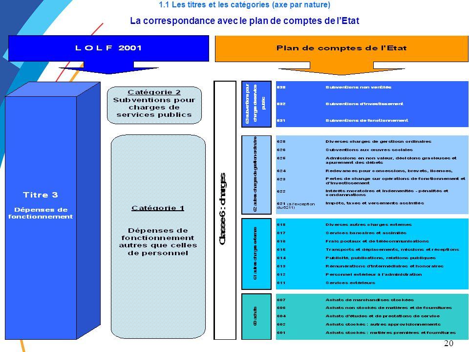 20 1.1 Les titres et les catégories (axe par nature) La correspondance avec le plan de comptes de lEtat