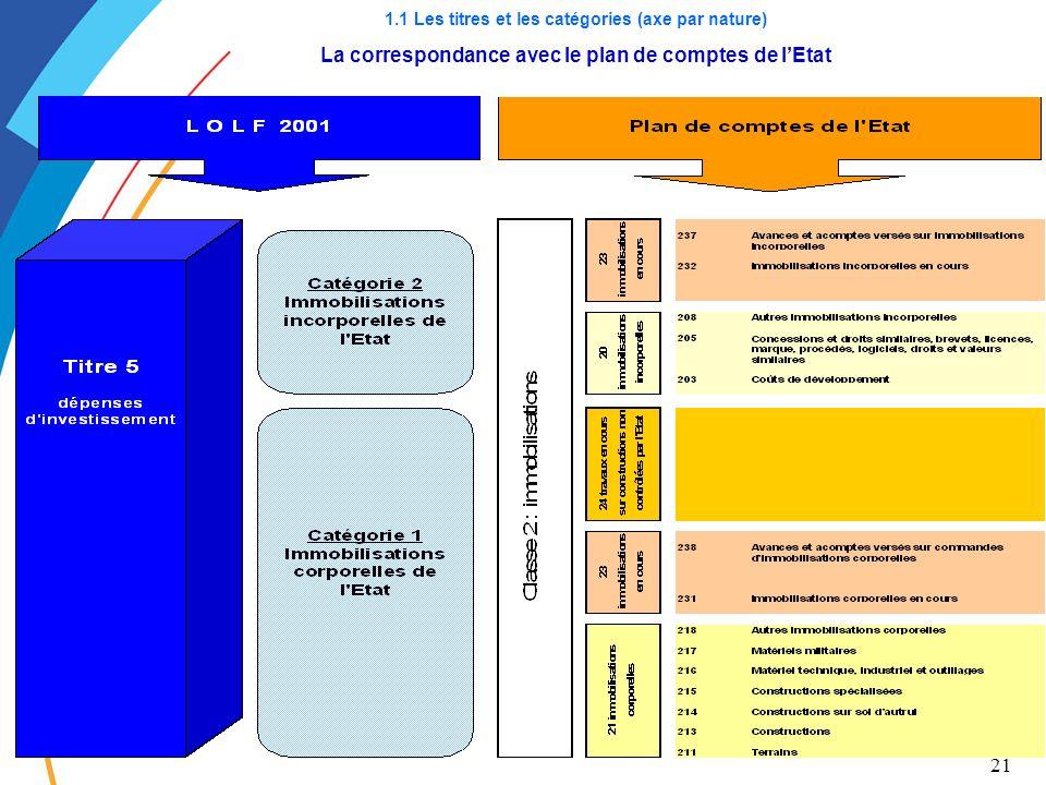 21 1.1 Les titres et les catégories (axe par nature) La correspondance avec le plan de comptes de lEtat