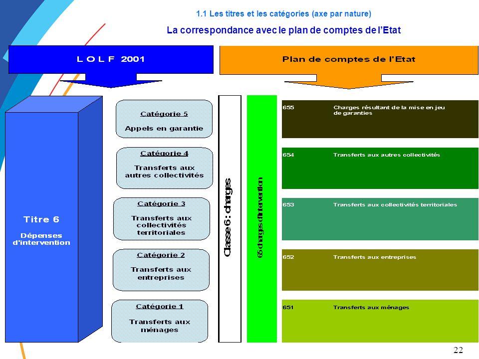 22 1.1 Les titres et les catégories (axe par nature) La correspondance avec le plan de comptes de lEtat