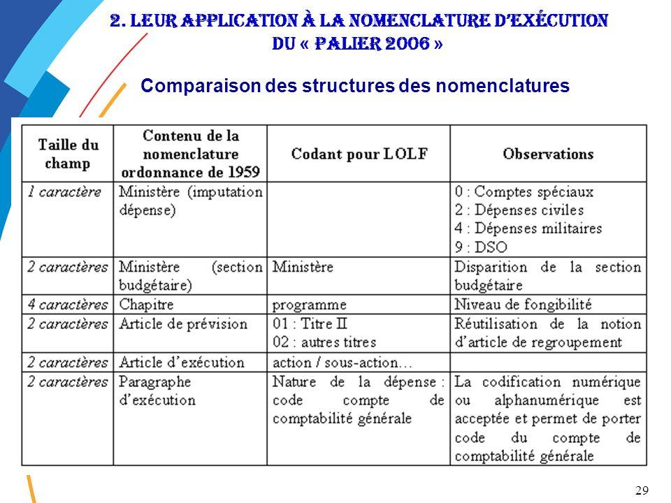29 2. Leur application à la nomenclature dexécution du « Palier 2006 » Comparaison des structures des nomenclatures