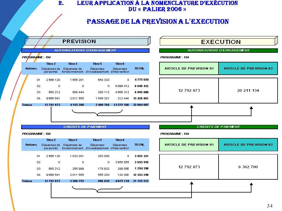 34 2.LEUR APPLICATION à la nomenclature dexécution du « Palier 2006 » passage de la preVision a l EXECUTION