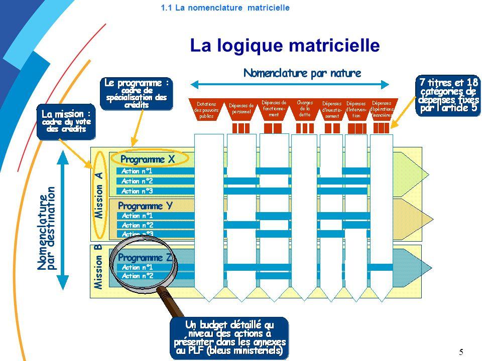 5 La logique matricielle 1.1 La nomenclature matricielle
