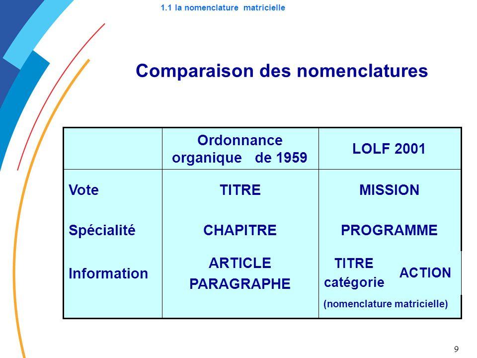 9 Comparaison des nomenclatures ACTION (nomenclature matricielle) TITRE catégorie ARTICLE PARAGRAPHE Information PROGRAMMECHAPITRESpécialité MISSIONTI