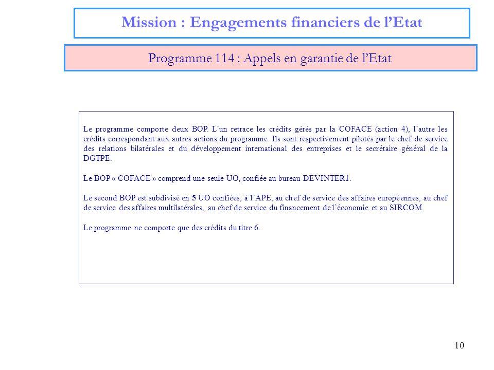 10 Mission : Engagements financiers de lEtat Programme 114 : Appels en garantie de lEtat Le programme comporte deux BOP. Lun retrace les crédits gérés