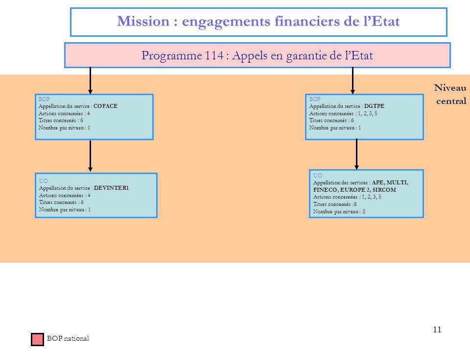 11 Niveau central Mission : engagements financiers de lEtat Programme 114 : Appels en garantie de lEtat BOP national BOP Appellation du service : COFACE Actions concernées : 4 Titres concernés : 6 Nombre par niveau : 1 BOP Appellation du service : DGTPE Actions concernées : 1, 2, 3, 5 Titres concernés : 6 Nombre par niveau : 1 UO Appellation des services : APE, MULTI, FINECO, EUROPE 2, SIRCOM Actions concernées : 1, 2, 3, 5 Titres concernés :6 Nombre par niveau : 5 UO Appellation du service : DEVINTER1 Actions concernées : 4 Titres concernés : 6 Nombre par niveau : 1