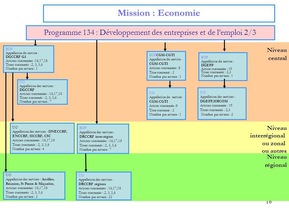 16 Niveau régional Niveau central Mission : Economie Programme 134 : Développement des entreprises et de lemploi 2/3 UO Appellation des services : DRC