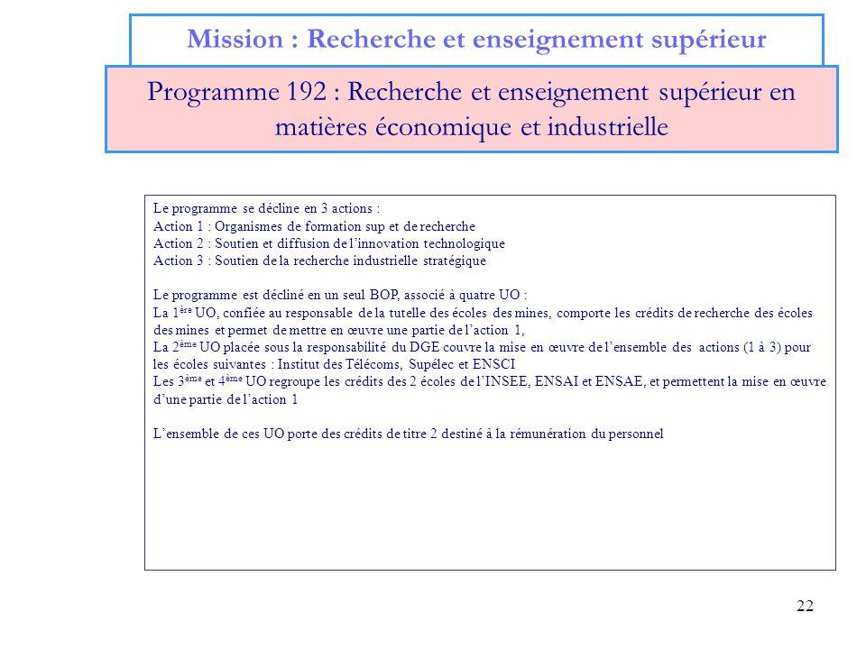 22 Mission : Recherche et enseignement supérieur Programme 192 : Recherche et enseignement supérieur en matières économique et industrielle Le program