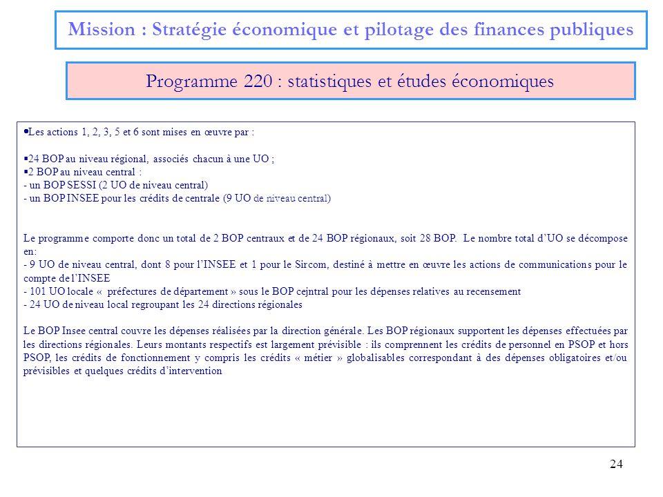 24 Mission : Stratégie économique et pilotage des finances publiques Programme 220 : statistiques et études économiques Les actions 1, 2, 3, 5 et 6 so