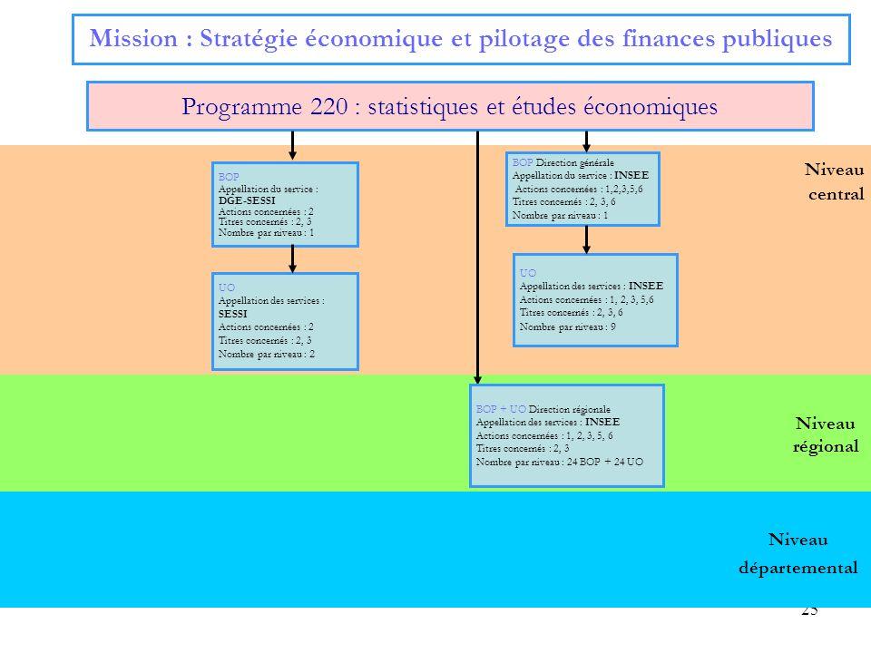 25 Niveau régional Niveau central Mission : Stratégie économique et pilotage des finances publiques Programme 220 : statistiques et études économiques