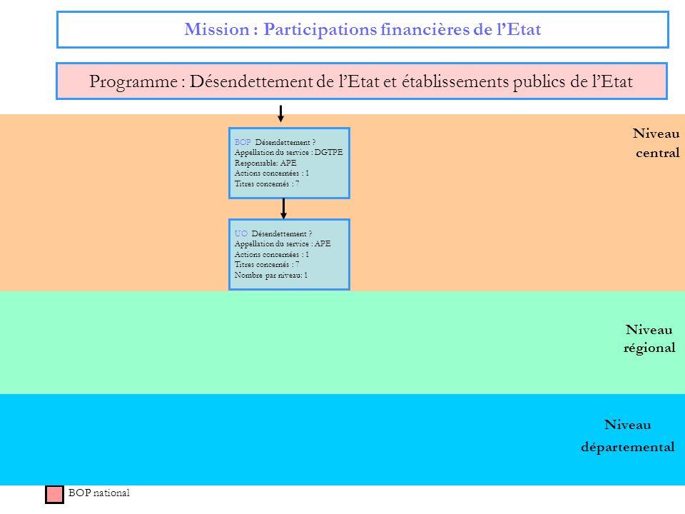 34 Niveau régional Niveau central Mission : Participations financières de lEtat Programme : Désendettement de lEtat et établissements publics de lEtat
