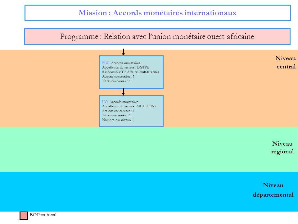 36 Niveau régional Niveau central Mission : Accords monétaires internationaux Programme : Relation avec lunion monétaire ouest-africaine BOP national