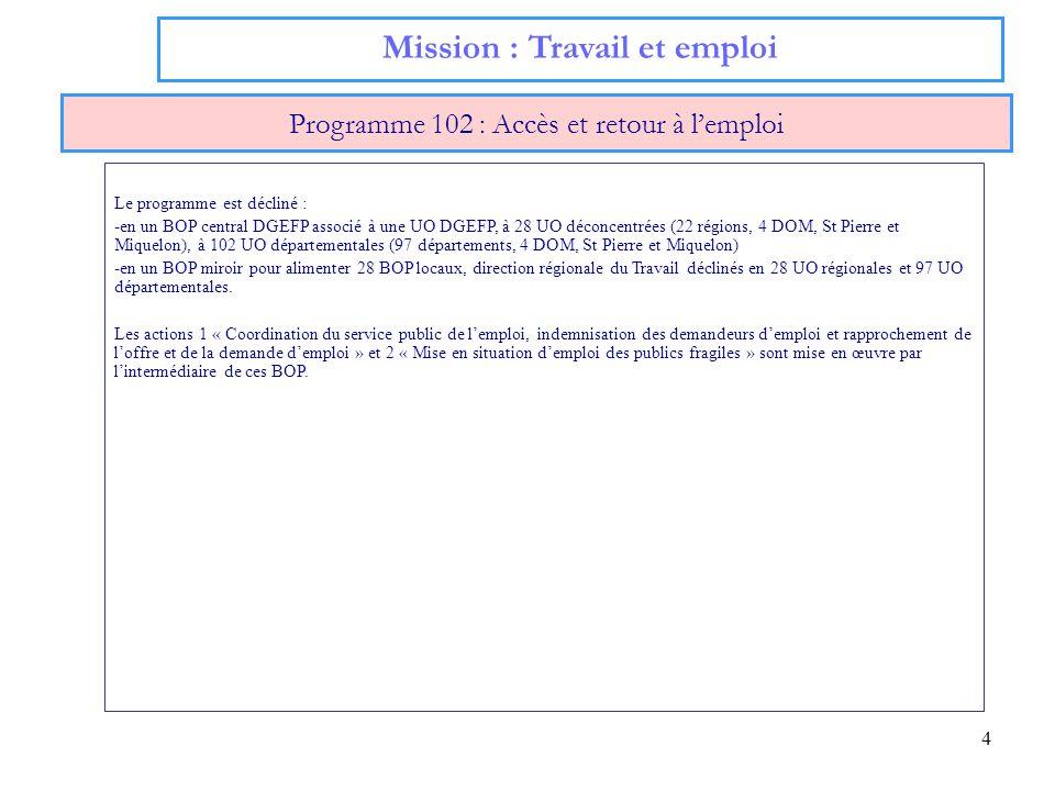 4 Mission : Travail et emploi Programme 102 : Accès et retour à lemploi Le programme est décliné : -en un BOP central DGEFP associé à une UO DGEFP, à