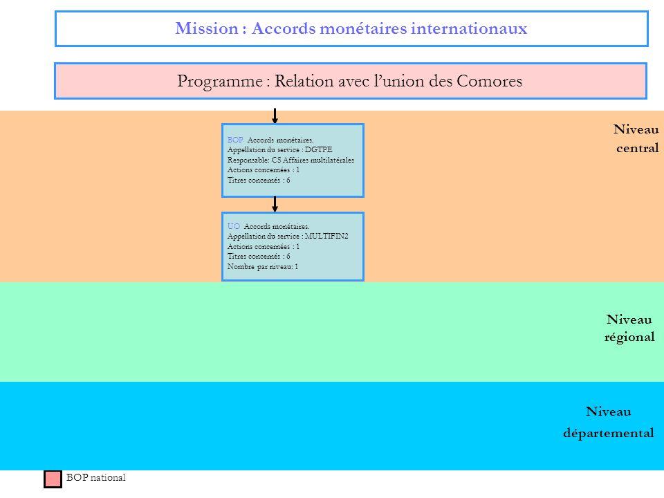 40 Niveau régional Niveau central Mission : Accords monétaires internationaux Programme : Relation avec lunion des Comores BOP national BOP Accords monétaires.