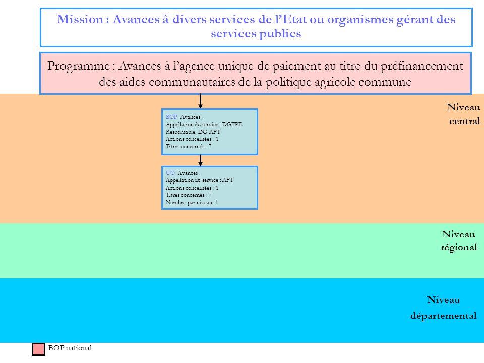 42 Niveau régional Niveau central Mission : Avances à divers services de lEtat ou organismes gérant des services publics Programme : Avances à lagence