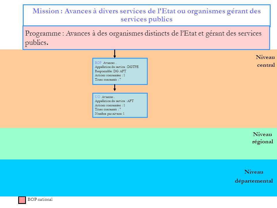 44 Niveau régional Niveau central Mission : Avances à divers services de lEtat ou organismes gérant des services publics Programme : Avances à des org