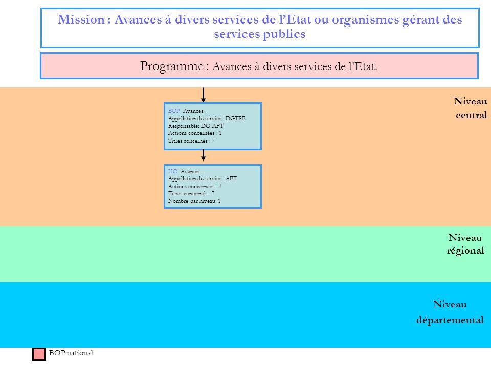46 Niveau régional Niveau central Mission : Avances à divers services de lEtat ou organismes gérant des services publics Programme : Avances à divers