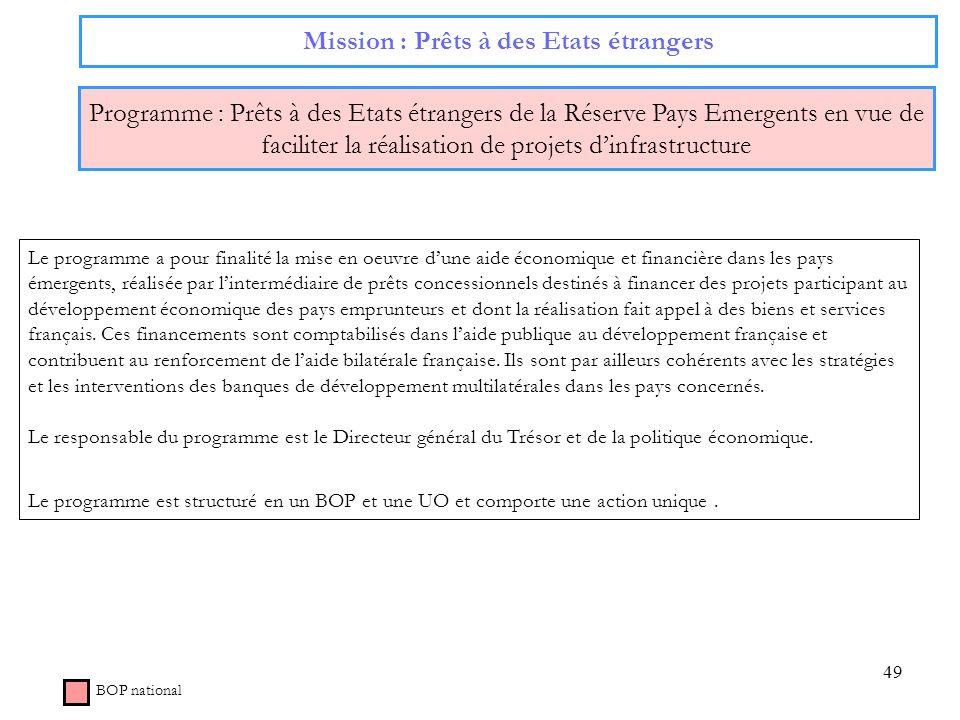 49 Mission : Prêts à des Etats étrangers Programme : Prêts à des Etats étrangers de la Réserve Pays Emergents en vue de faciliter la réalisation de pr