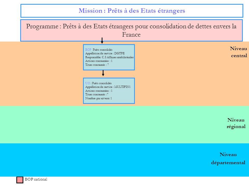 52 Niveau régional Niveau central Mission : Prêts à des Etats étrangers Programme : Prêts à des Etats étrangers pour consolidation de dettes envers la