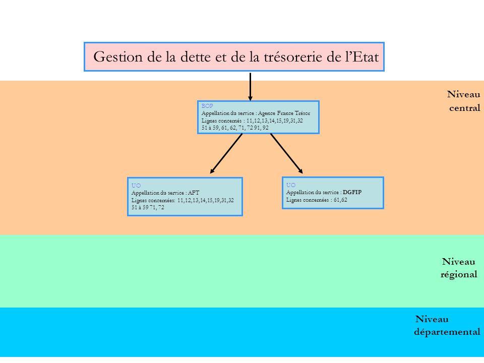 58 Niveau central Gestion de la dette et de la trésorerie de lEtat BOP Appellation du service : Agence France Trésor Lignes concernés : 11,12,13,14,15