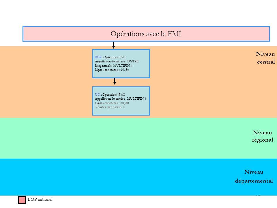 61 Niveau régional Niveau central Opérations avec le FMI BOP national BOP Opérations FMI Appellation du service : DGTPE Responsable: MULTIFIN 4 Lignes