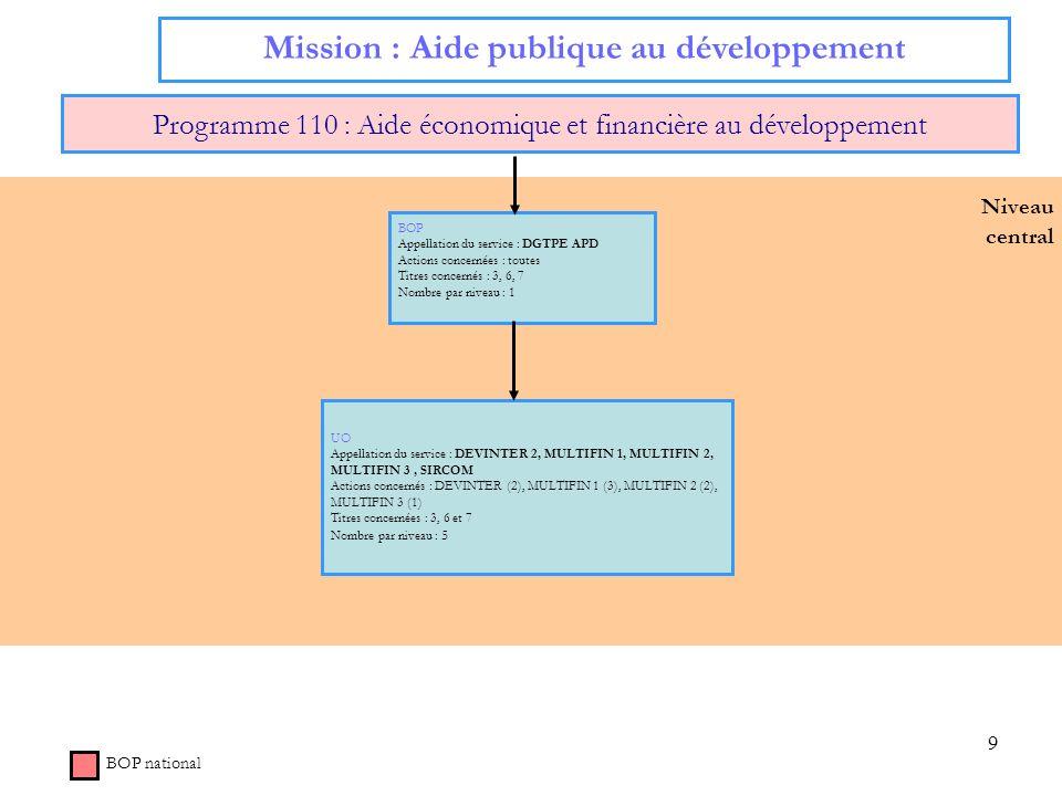 9 Niveau central Mission : Aide publique au développement Programme 110 : Aide économique et financière au développement BOP Appellation du service :