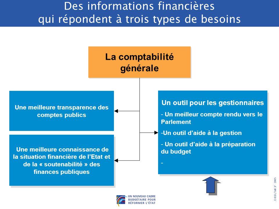 . DRB/ MCF - 2005 Des informations financières qui répondent à trois types de besoins La comptabilité générale Une meilleure connaissance de la situat