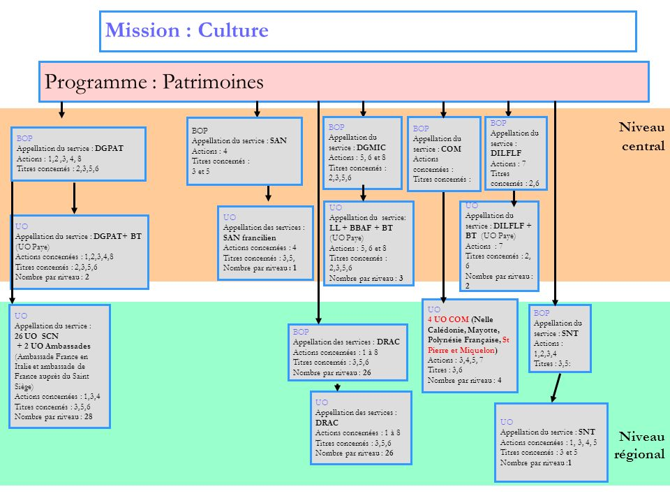 2 Niveau régional Niveau central Programme : Patrimoines UO Appellation des services : SAN francilien Actions concernées : 4 Titres concernés : 3,5, N