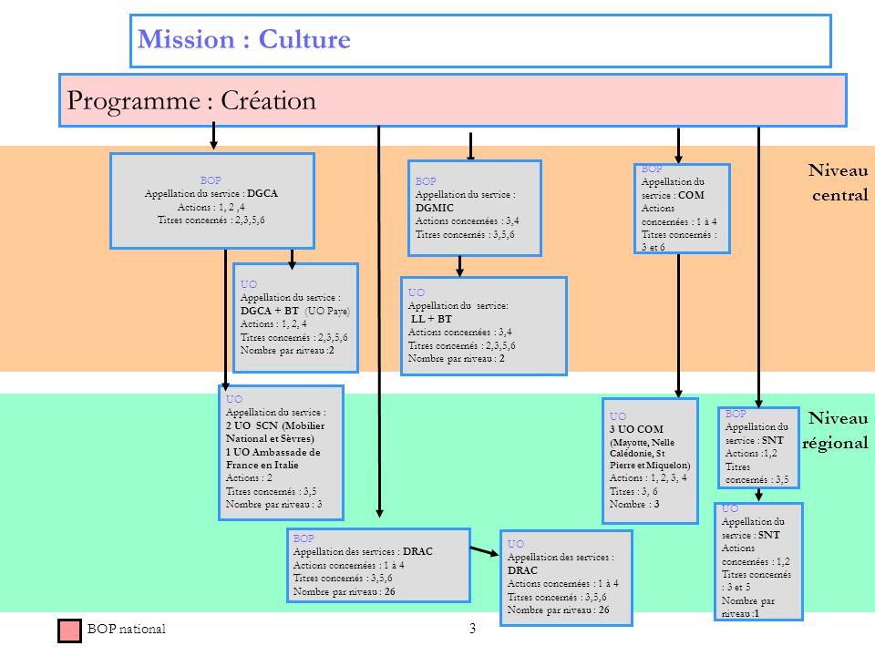 3 Niveau régional Niveau central Programme : Création UO Appellation du service : DGCA + BT (UO Paye) Actions : 1, 2, 4 Titres concernés : 2,3,5,6 Nom