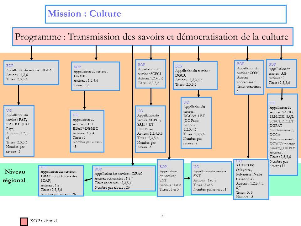4 Niveau régional Mission : Culture Programme : Transmission des savoirs et démocratisation de la culture BOP Appellation des services : DRAC Actions