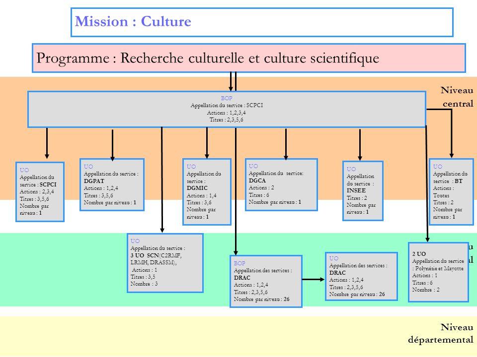 5 Niveau régional Niveau central Programme : Recherche culturelle et culture scientifique BOP Appellation des services : DRAC Actions : 1,2,4 Titres :