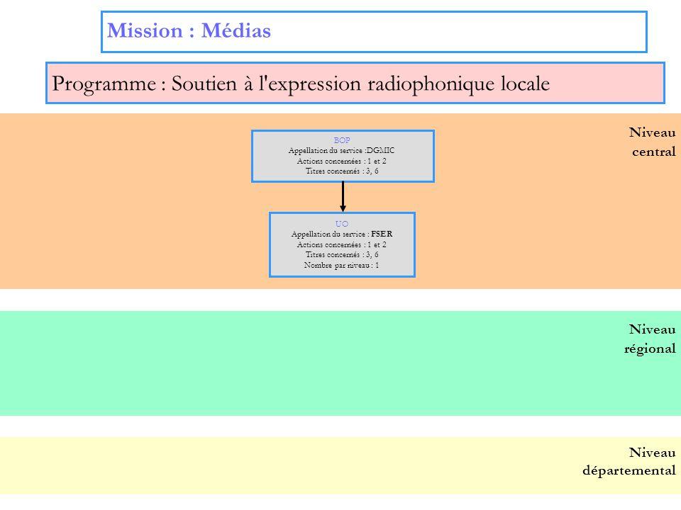 7 Mission : Médias Programme : Soutien à l'expression radiophonique locale Niveau central BOP Appellation du service :DGMIC Actions concernées : 1 et
