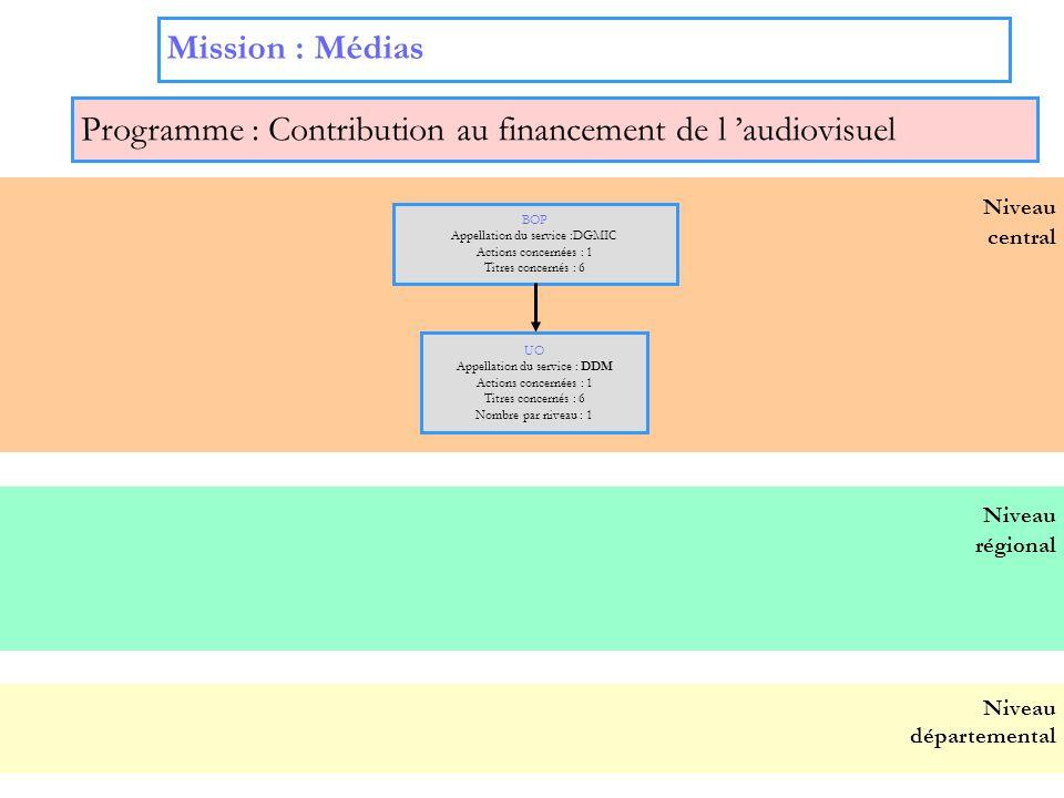 8 Mission : Médias Programme : Contribution au financement de l audiovisuel Niveau central BOP Appellation du service :DGMIC Actions concernées : 1 Ti
