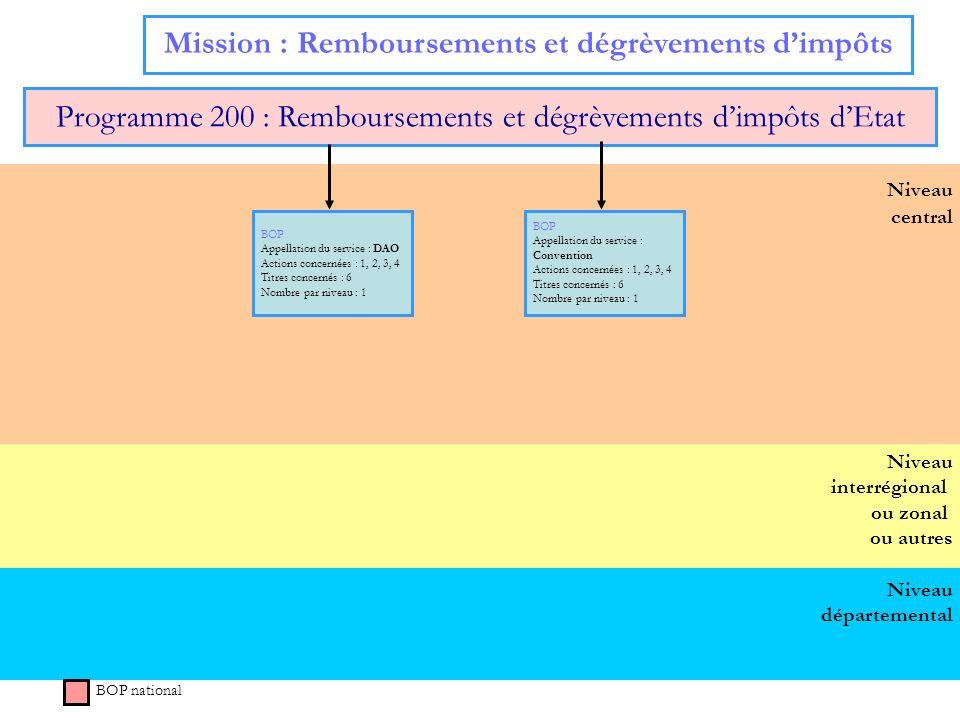 Niveau départemental Niveau interrégional ou zonal ou autres Niveau central Mission : Remboursements et dégrèvements dimpôts Programme 200 : Rembourse