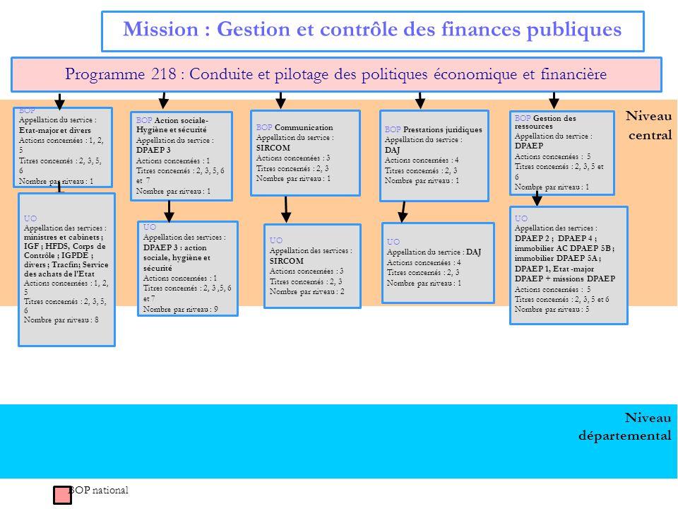 Niveau central Mission : Gestion et contrôle des finances publiques Programme 218 : Conduite et pilotage des politiques économique et financière BOP A