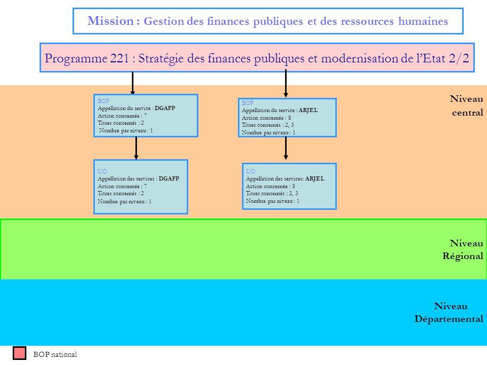 Niveau central Mission : Gestion des finances publiques et des ressources humaines Programme 221 : Stratégie des finances publiques et modernisation d