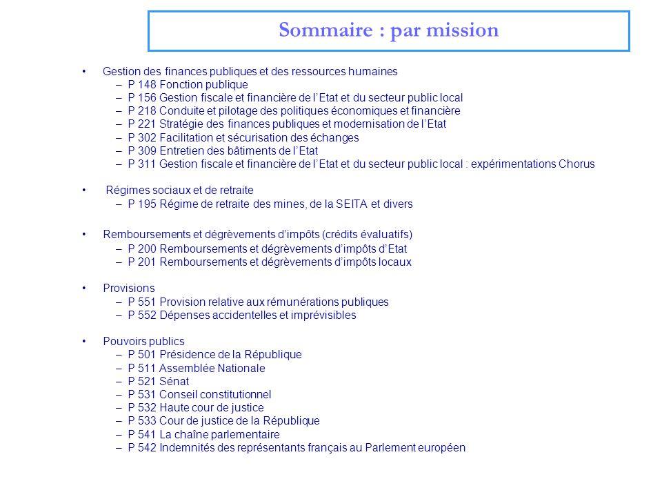 Gestion des finances publiques et des ressources humaines –P 148 Fonction publique –P 156 Gestion fiscale et financière de lEtat et du secteur public