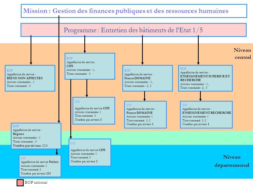 Niveau central Mission : Gestion des finances publiques et des ressources humaines Programme : Entretien des bâtiments de lEtat 1/5 BOP national Nivea