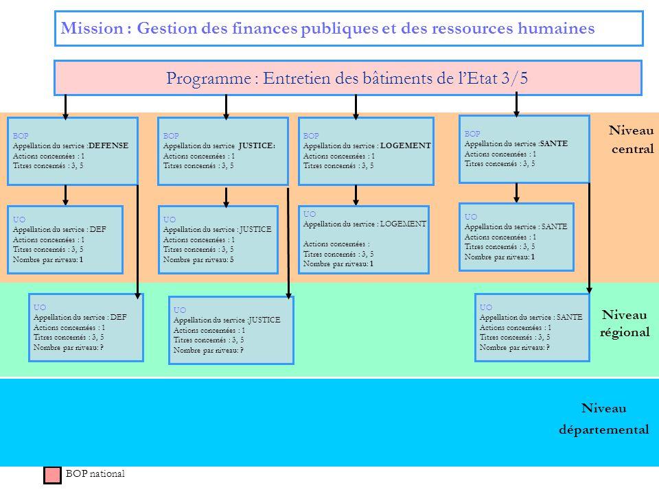 Niveau régional Niveau central Mission : Gestion des finances publiques et des ressources humaines Programme : Entretien des bâtiments de lEtat 3/5 BO