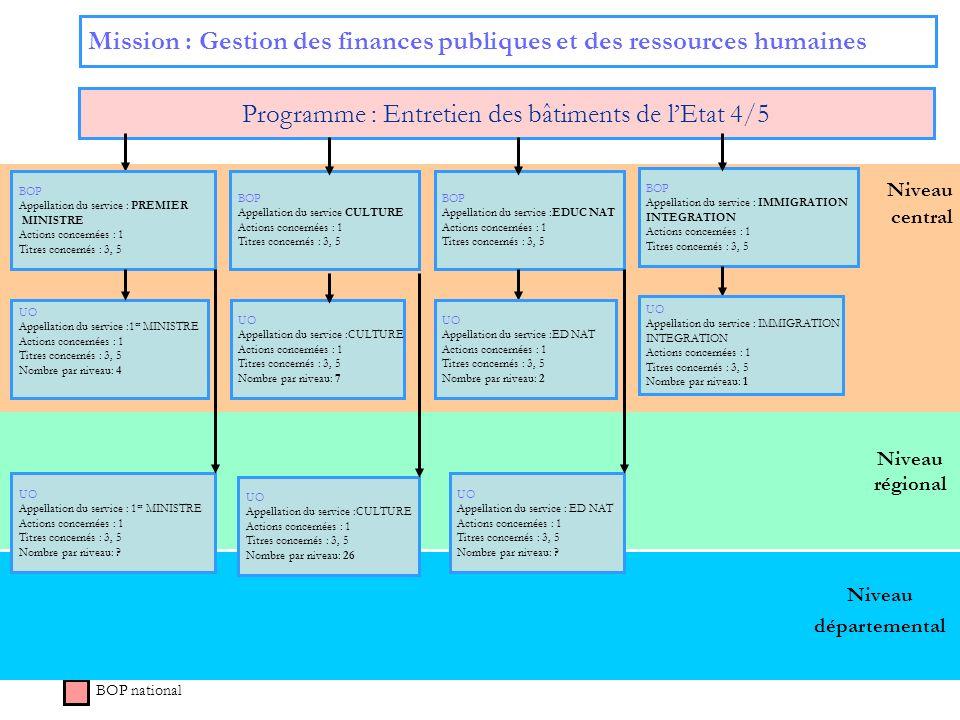 Niveau régional Niveau central Mission : Gestion des finances publiques et des ressources humaines Programme : Entretien des bâtiments de lEtat 4/5 BO