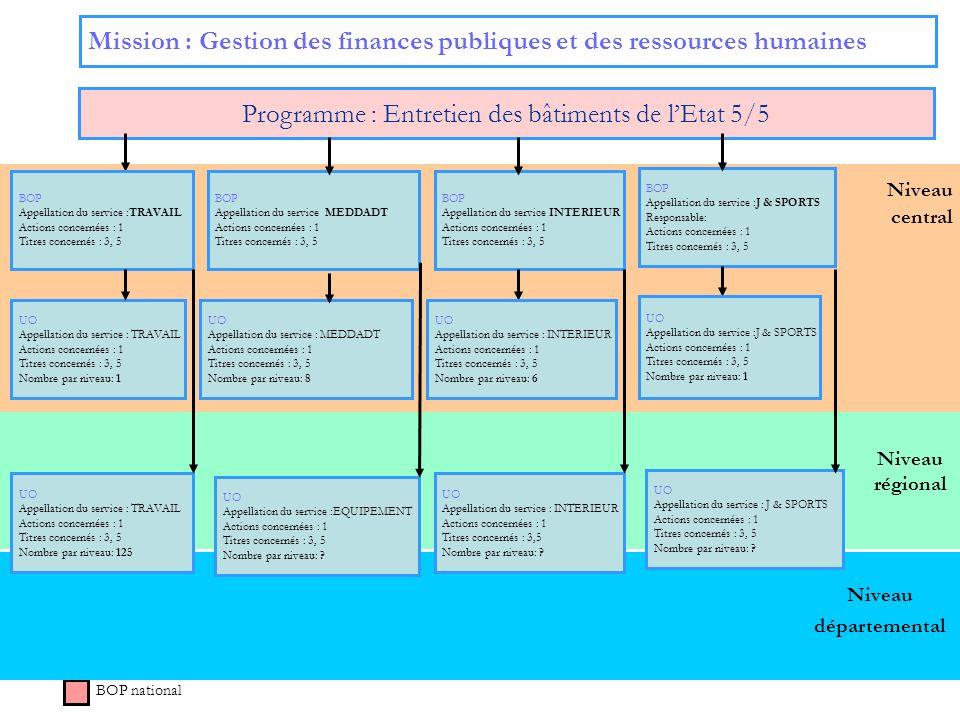 Niveau régional Niveau central Mission : Gestion des finances publiques et des ressources humaines Programme : Entretien des bâtiments de lEtat 5/5 BO