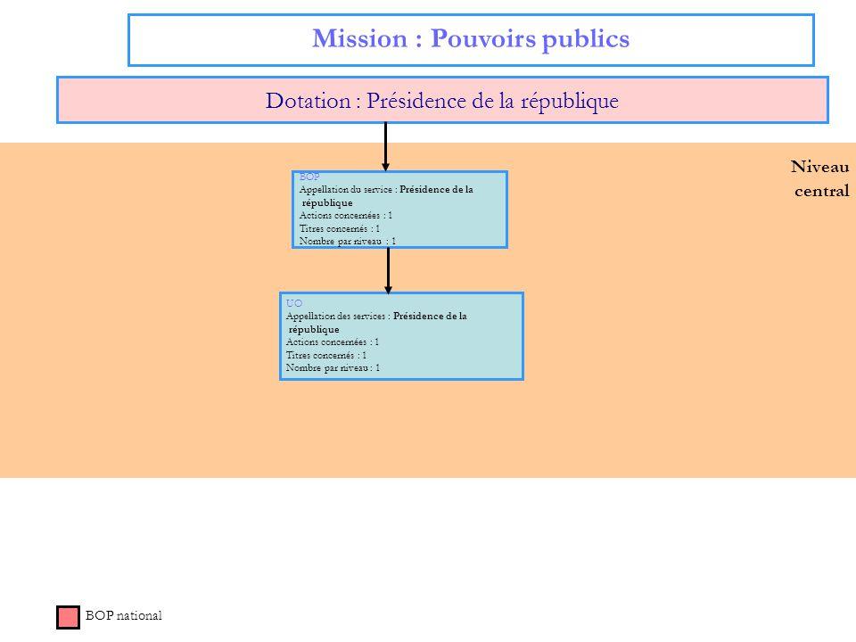 Niveau central Mission : Pouvoirs publics Dotation : Présidence de la république BOP national BOP Appellation du service : Présidence de la république