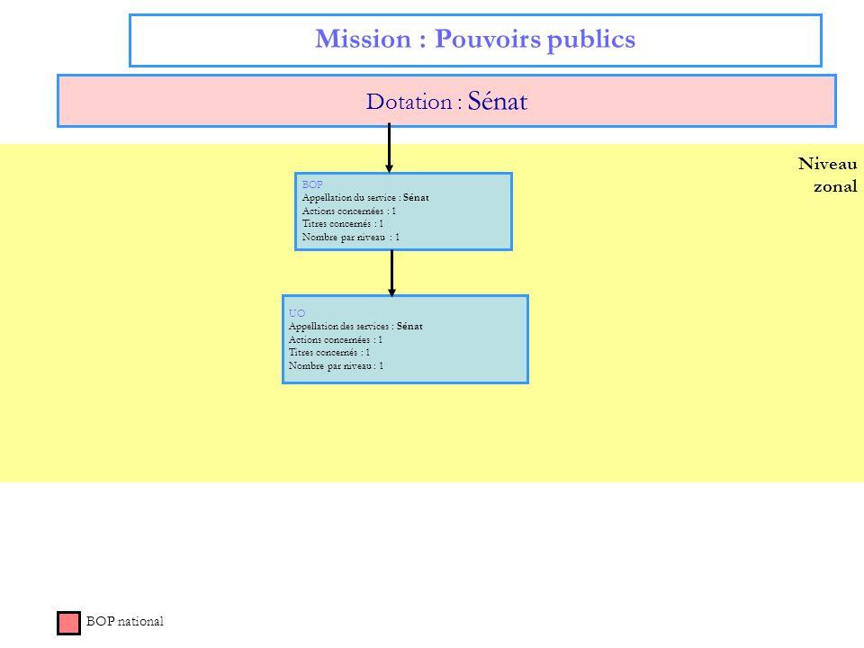 Niveau zonal Mission : Pouvoirs publics Dotation : Sénat BOP national BOP Appellation du service : Sénat Actions concernées : 1 Titres concernés : 1 N